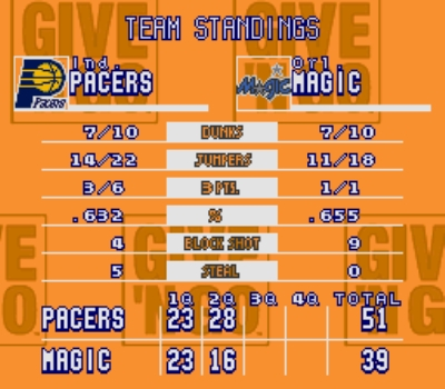 Pacers really surged ahead in that 2nd quarter
