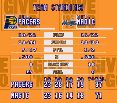 Look at the Pacers' 3 point percentage...