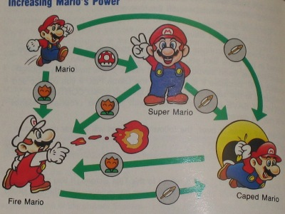 Mario's various powers
